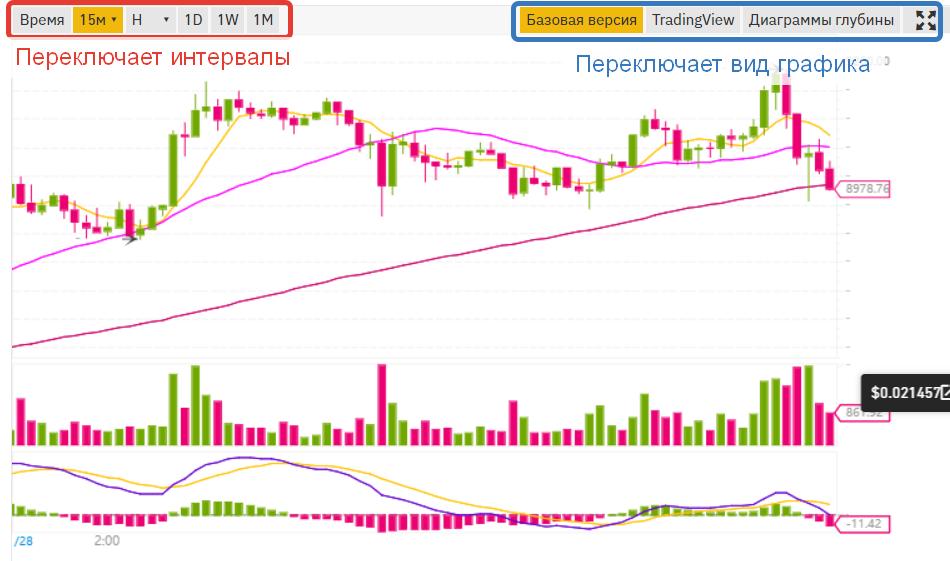 Так выглядит график торгов на бирже криптовалют Binance - скриншот