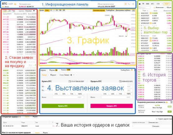 Разбираем интерфейс биржи Бинанс