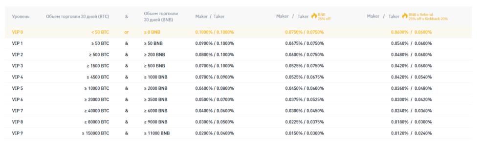 Таблица комиссий на бирже Binance в зависимости от активности торговли.