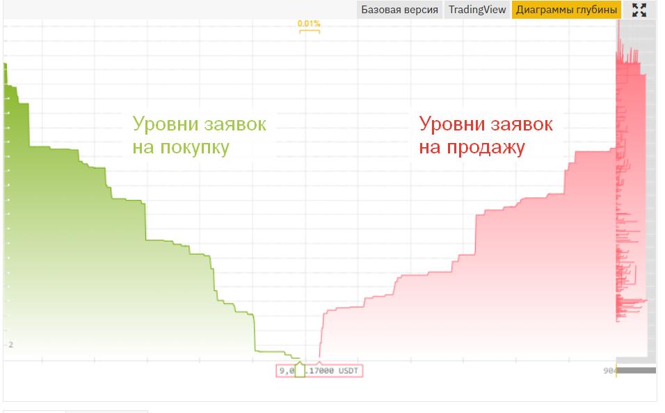 Диаграмма глубины на бирже криптовалют Бинанс