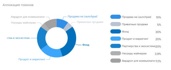 Аллокация токенов у проекта WazirX согласно аналитике биржи криптовалют Бинанс