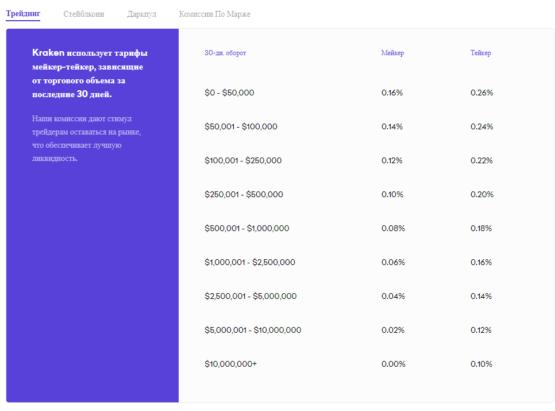Таблица комиссий на бирже криптовалют Кракен