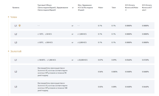 Комиссии на бирже криптовалют KuCoin
