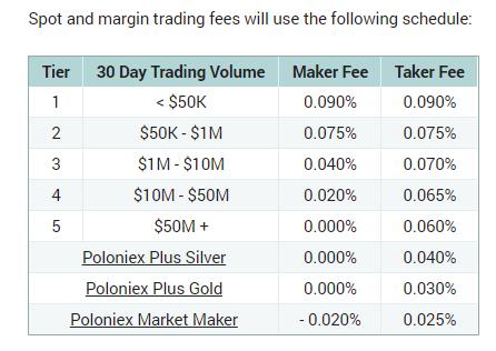 Торговые комиссии на бирже криптовалют Poloniex