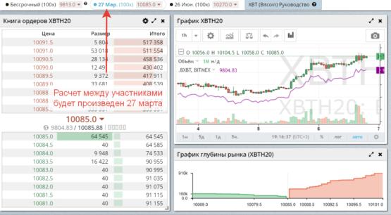 Фьючерсы на бирже криптовалют Битмекс