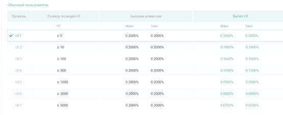 Таблица торговых комиссий на бирже криптовалют Huobi