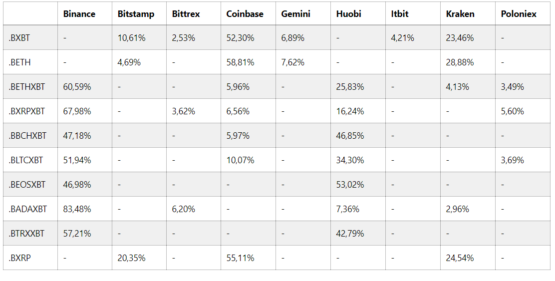Таблица расчетов по индексу BitMex на основе 9 бирж: Binance, Bitstamp, Bittrex, Coinbase, Gemini, Huobi, Itbit, Kraken, Poloniex