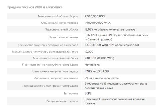 Токеномика одного IEO на Бинанс: WazirX
