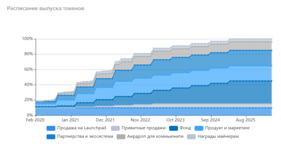 График разлока/эмиссии токенов WazirX на бирже криптовалют Binance