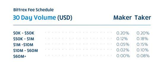 Новые тарифы на бирже Bittrex в 2020 году скидки на комиссию