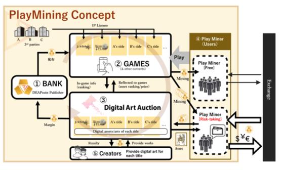 Концепция игрового майнинга проекта Deapcoin - IEO на бирже OKEx