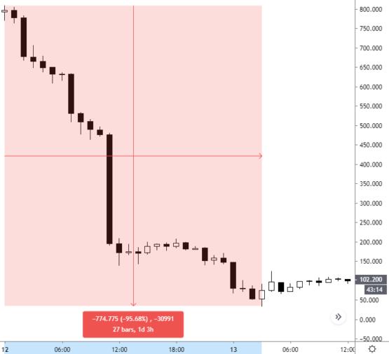 Падение цены на токены ETHBULL на бирже Binance криптовалютной