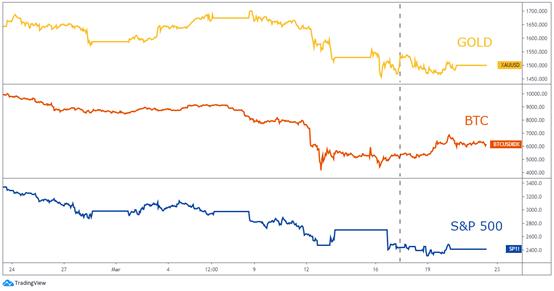 Сравнение золота, биткоина и индекса американских акций S&P500
