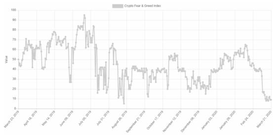 Индекс жадности и страха на рынке криптовалют