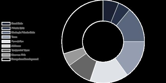 Распределение токенов IRIS криптовалютного проекта IRISnet