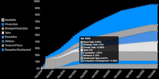 График выпуска токенов IRIS криптовалютно проекта IRISnet согласно отчету биржи криптовалют Binance