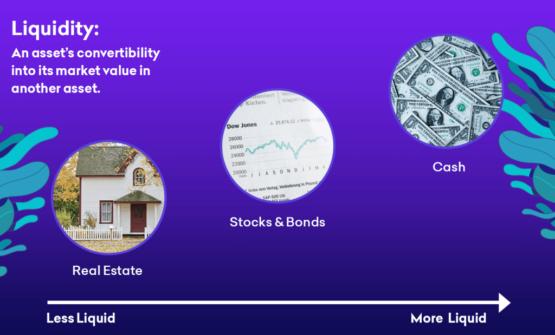 Сравнительная ликвидность для различных активов - пример