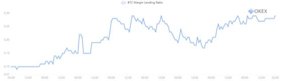 Коэффициент BTC Margin Lending Ratio на бирже криптовалют OKEx