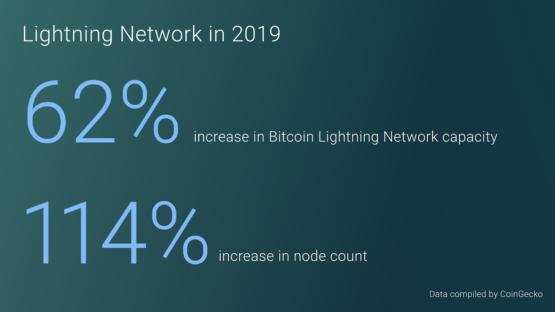 Статистика сети Lightning Network за 2019 год