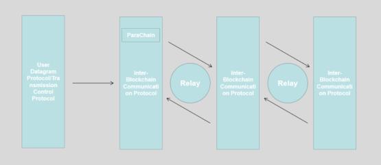 Архитектура OKChain - блокчейна от биржи криптовалют OKEx