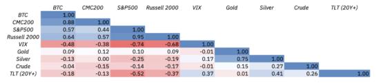 Корреляция между ежедневной доходностью BTC, CMC200 и традиционными финансовыми активами в первом квартале 2020 г.