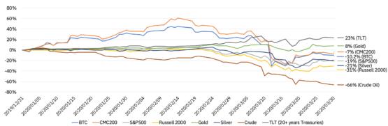 Показатели доходности финансовых активов в 1 квартале 2020 года (долл. США)
