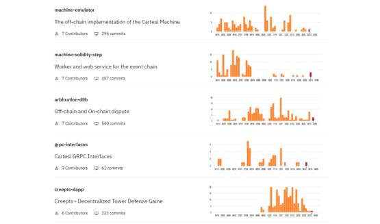 Визуализация GitHub криптовалютного проекта Cartesi