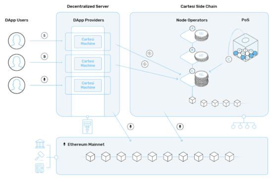 Визуализация экосистемы Cartesi: пользователи, сайдчейн, основной блокчейн, децентрализованный сервер