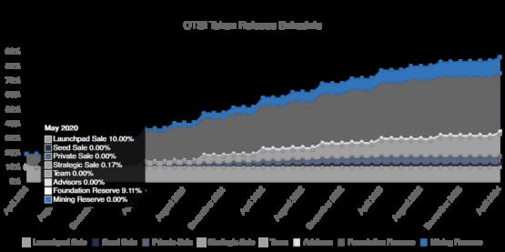 График выпуска токенов Cartesi из отчета биржи Binance