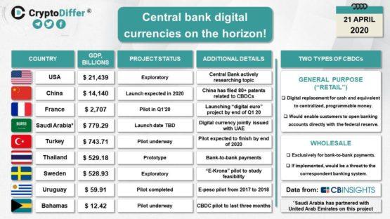 Цифровые Валюты Центральных Банков: анализ 9 стран