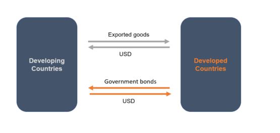 Оборот между развитыми и развиющимися странами - схема