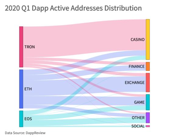 Количество активных адресов по категориям в блокчейнах Ethereum, Tron, EOS