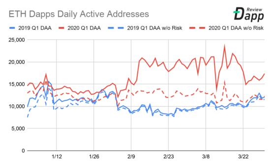 Количество активных адресов в блокчейне Ethereum по дням, 2019-2020 (квартал 1)
