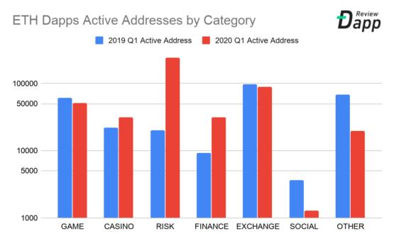 Количество активных адресов в Ethereum по категориям, ежедневная метрика, 2019-2020 год, квартал первый