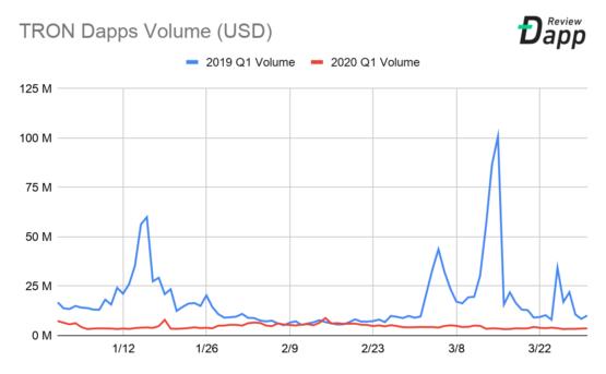 Объем транзакций в Dapps в блокчейне Tron, 2019-2020 год, первый квартал