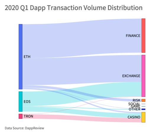Инфографика и анализ по трем блокчейнам: Ethereum, Tron, EOS. По категориям в разрезе активных адресов