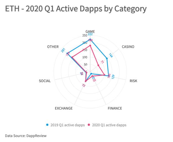 Dapps в Ethereum по категориям, 2019-2020 годы, квартал первый