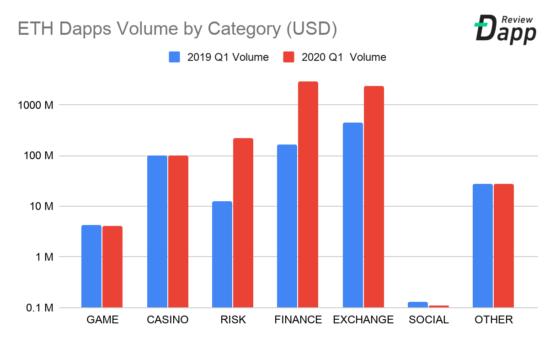 Объем сделок в блокчейне Ethereum по категорим в 2019-2020 году (первый квартал)