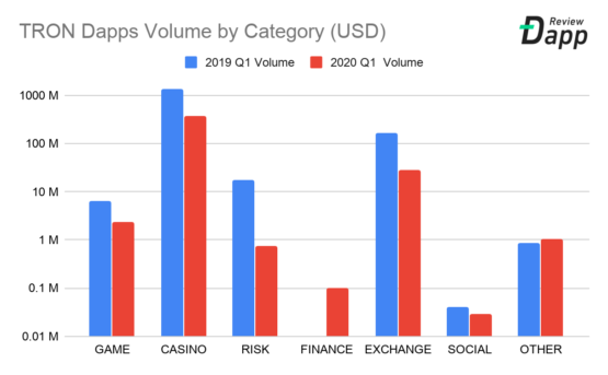 Dapp приложения в блокчейне Tron по категориям, 2019-2020 годы, первый квартал