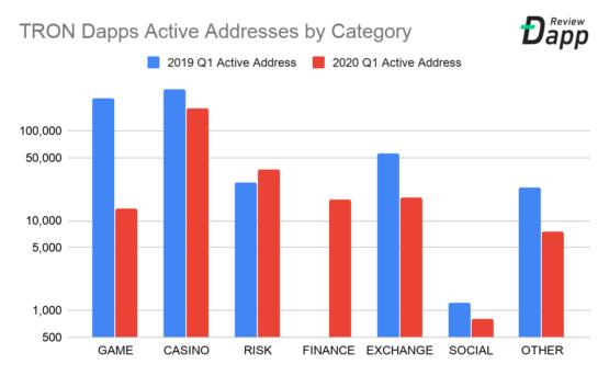 Количество Tron-адресов по категориям в Dapps, 2019-2020. Первый квартал