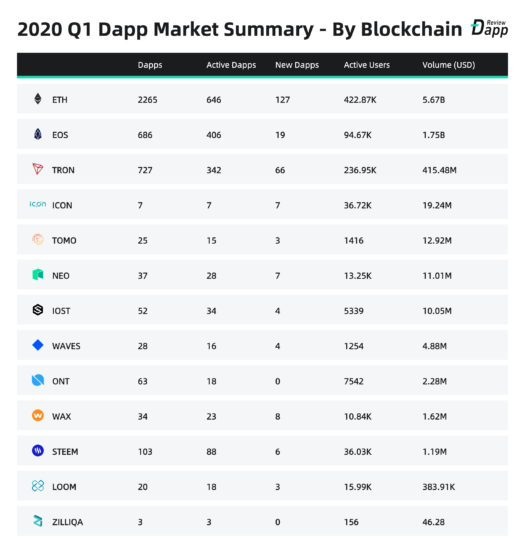 Dapp приложения по блокчейнам в первом квартале 2020 года