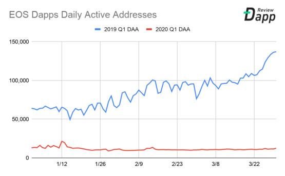 Ежедневное количество активных адресов в блокчейне EOS для Dapp приложений, 2019-2020, первый квартал