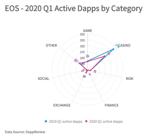 Количество Dapp-приложений в блокчейне EOS по категориям, 2019-2020 годы, первый квартал