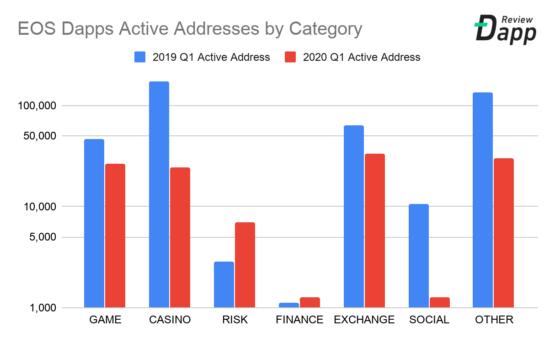 Количество активных адресов по категориям Dapp-приложений в блокчейне EOS, 2019-2020, первый квартал