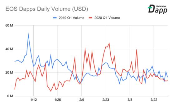 Объем Dapp-транзакций в блокчейне EOS, 2019-2020 годы, I квартал. Аналитика данных