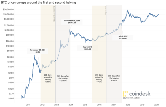История Халвинга Биткоина: цены росли за год до халвинга и через один год