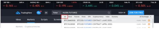 Все фьючерсы Huobi от биржи криптовалют на Trading View