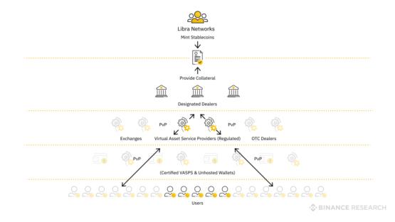 Участники криптовалюты Libra и структура их взаимодействия