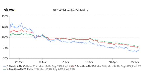 Подразумевая волатильность в опционах на биткоин