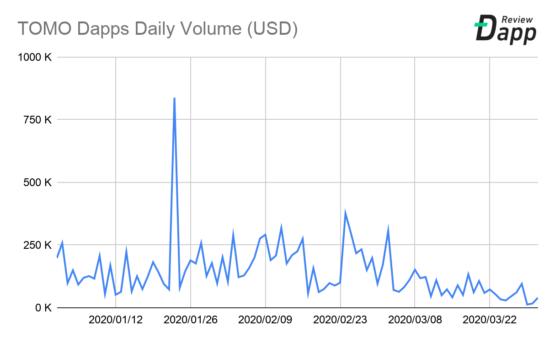 Объем транзакций в Dapps приложениях на TOMO в 2020 году